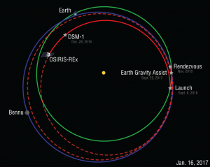 OSIRIS-REx Orbit Diagram – 2017-1-16