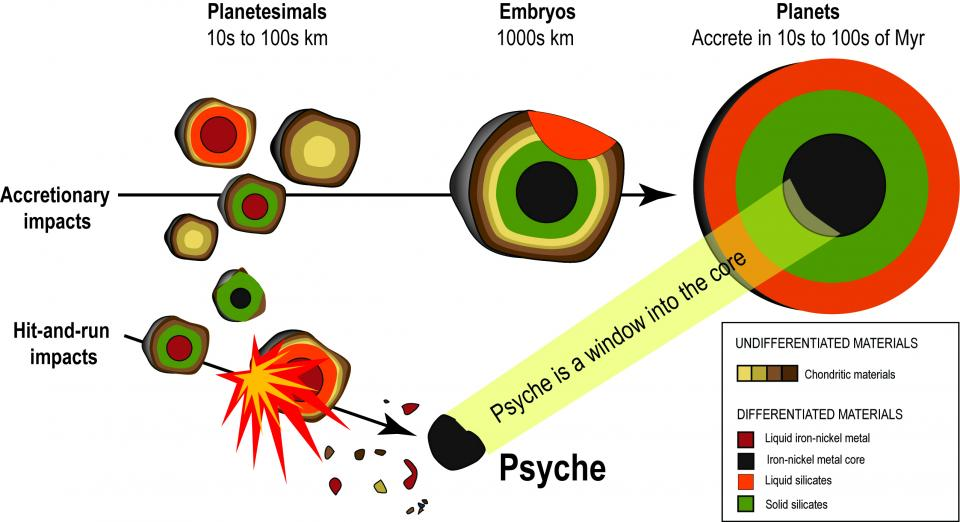 Psyche: accretion schematic keystone