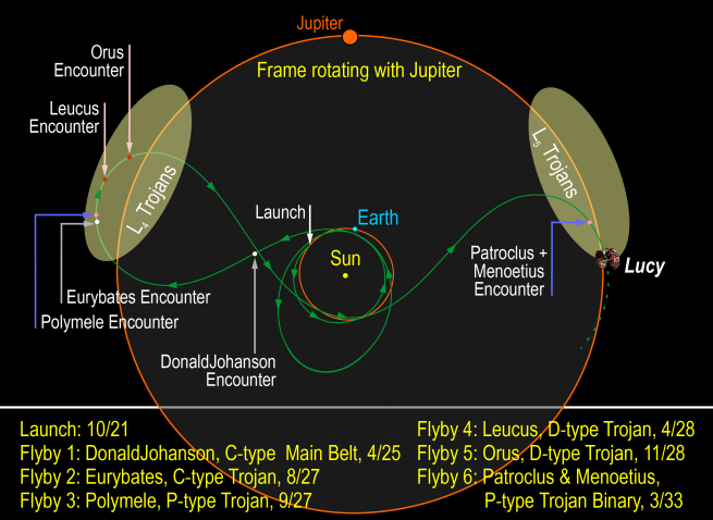 lucy orbit path
