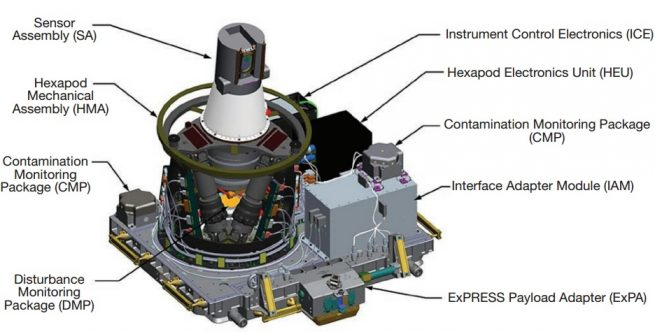 This graphic illustrates the components that make up the SAGE III Instrument Payload.