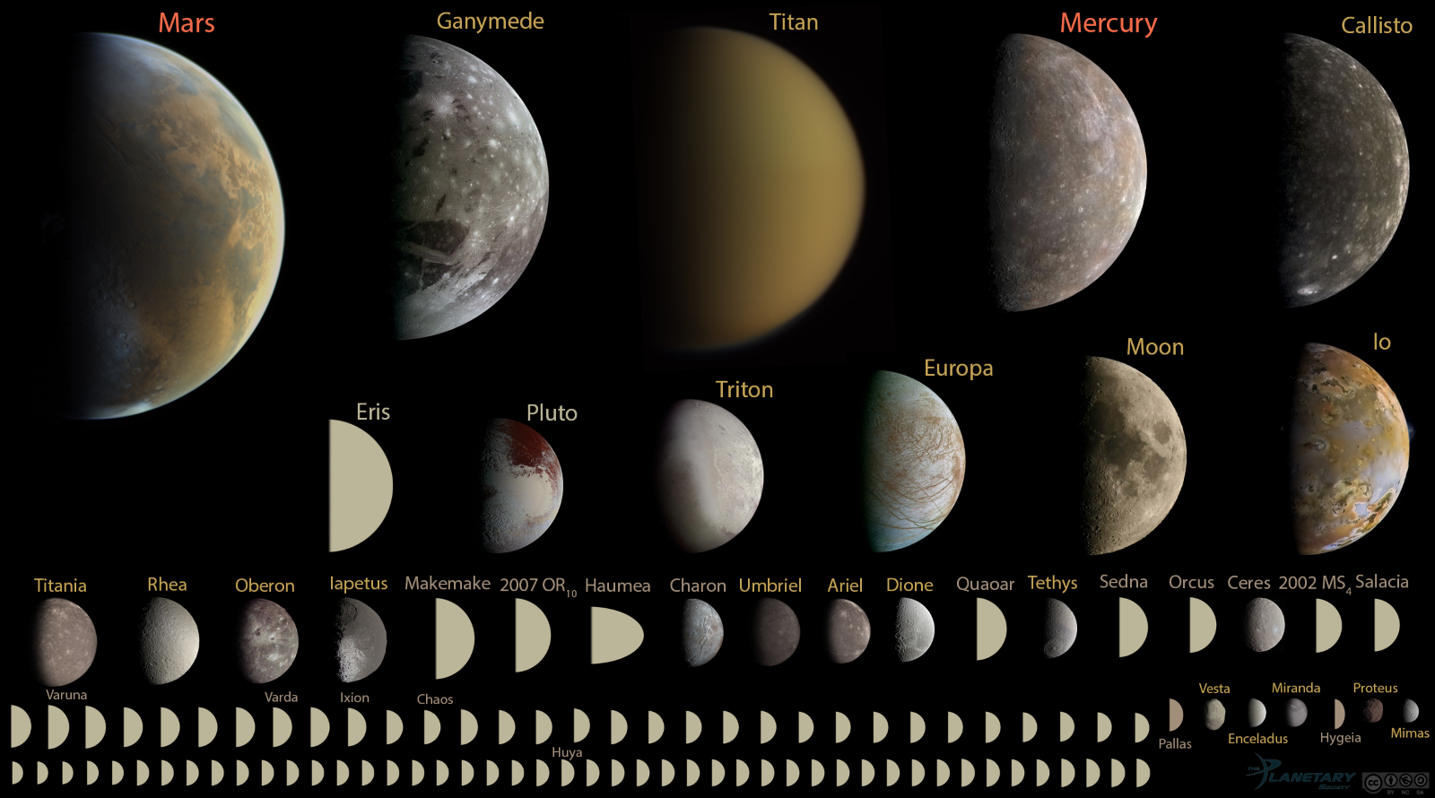 Figure 1. Every discovered 'planet' in our Solar System under 10,000 km in diameter, to scale.