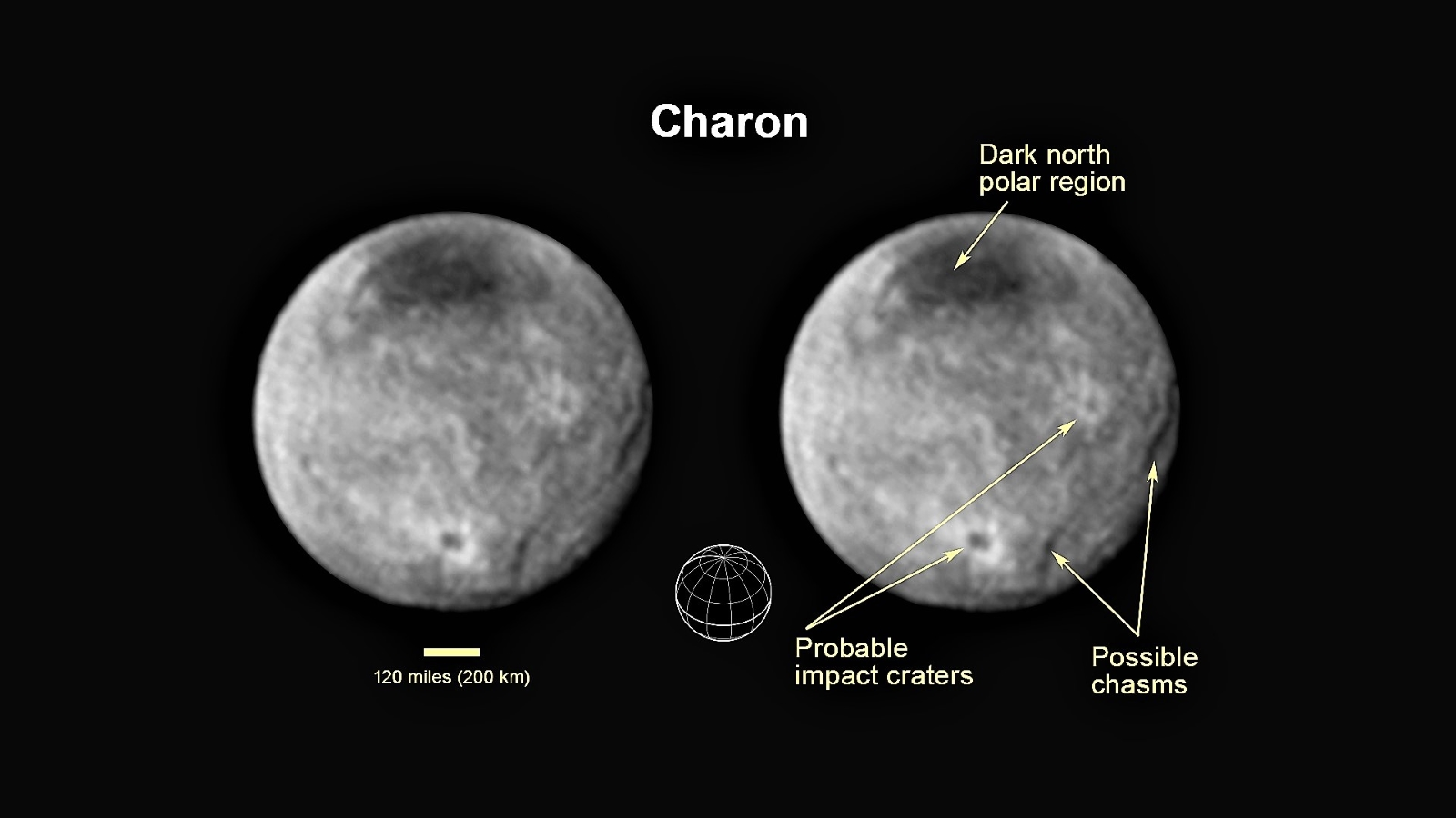 Annotated image with inset diagram showing Charon's north pole, equator, and central meridian, with the features highlighted.