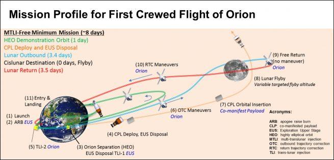 EM-2 mission profile