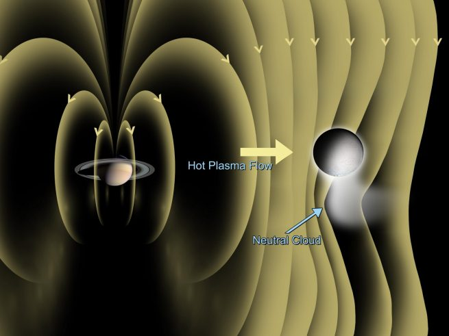 Illustration of Saturn's magnetic field near Enceladus that was detected by Cassini's magnetometer.