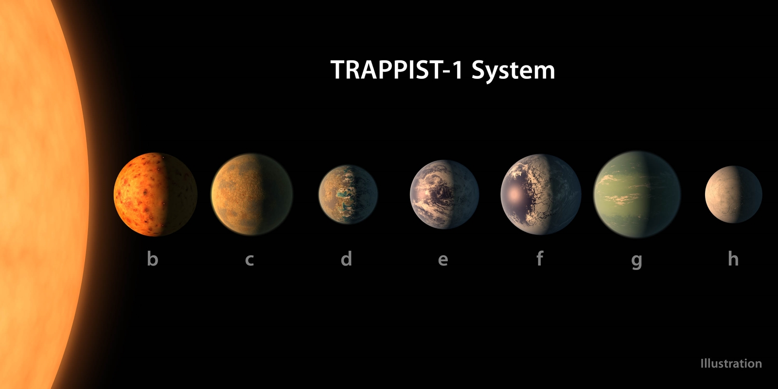 Spitzer discovers TRAPPIST-1 system