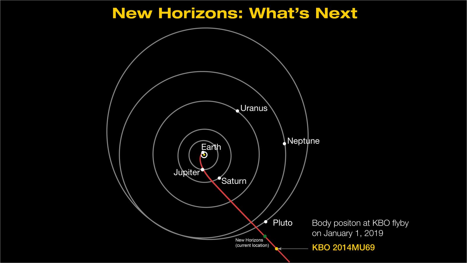 New Horizons path to MU69