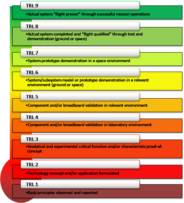 A chart of NASA Tech Readiness Levels (TRL). Image Credit: NASA