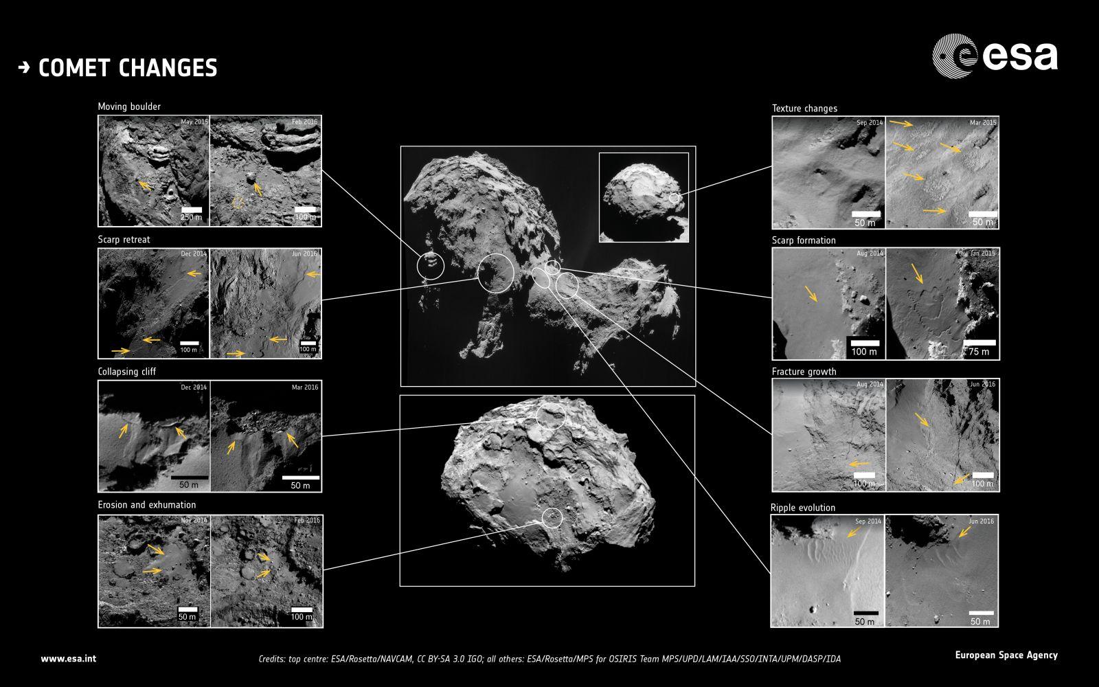 Comet 67P changes