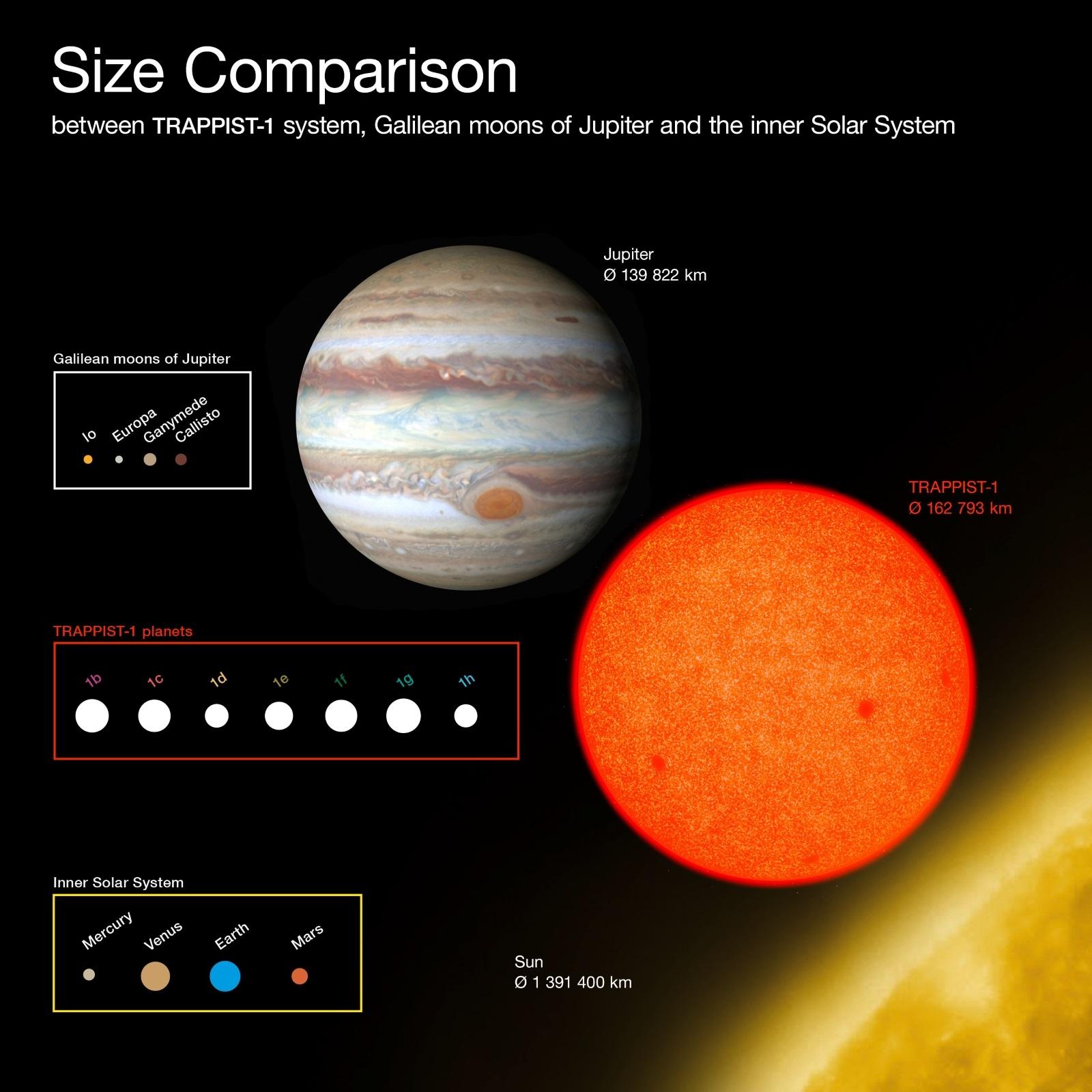 TRAPPIST-1 size comparison