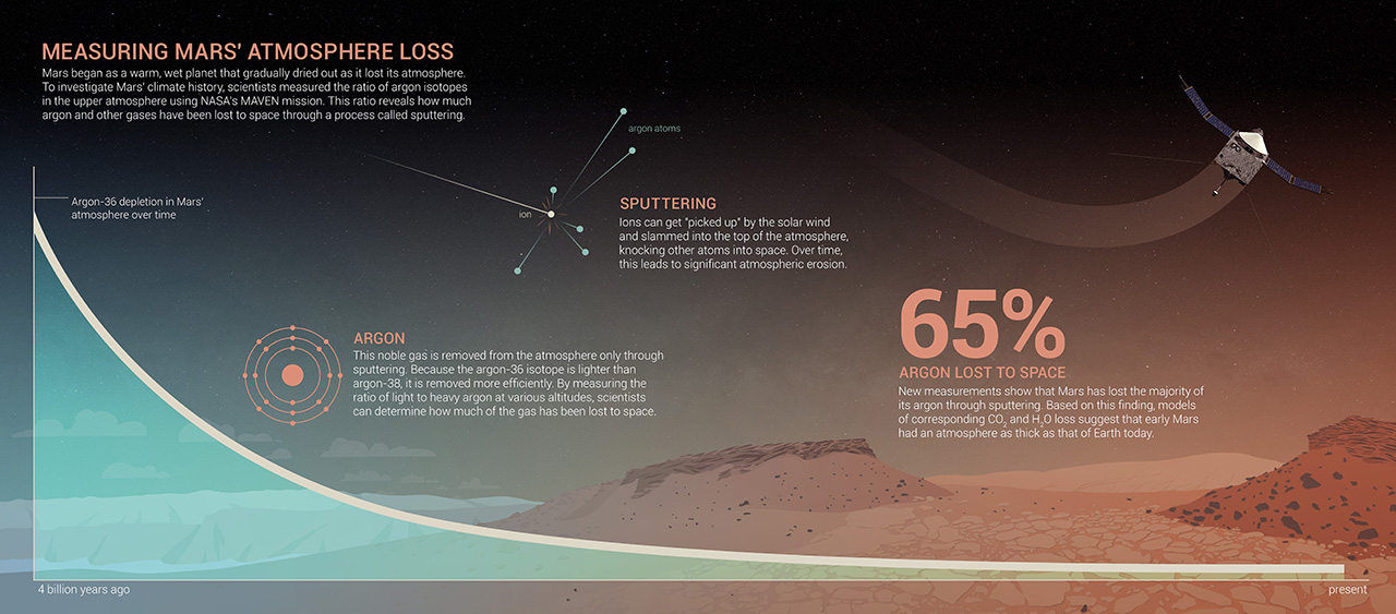 This infographic shows how Mars lost argon and other gasses over time due to 'sputtering.' Image Credit: NASA's Goddard Space Flight Center
