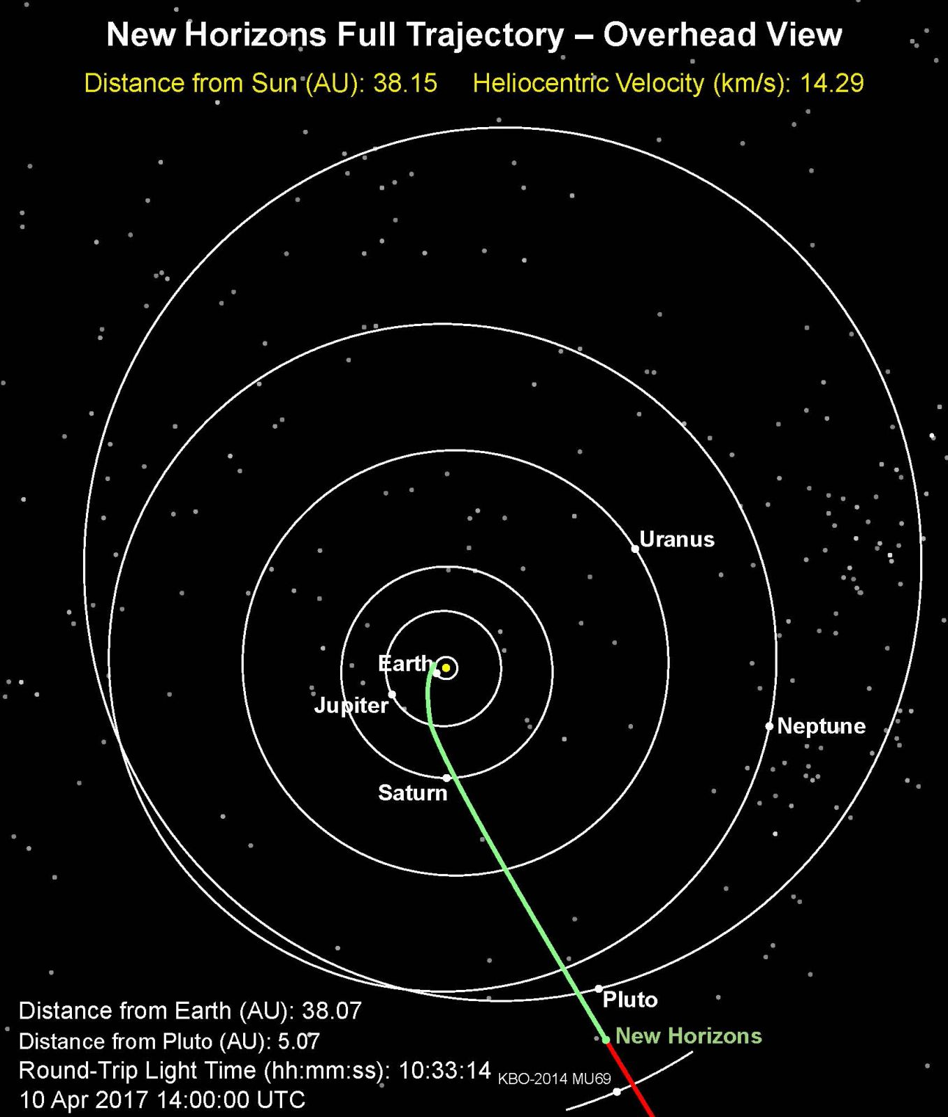New Horizons Full Trajectory – Overhead View