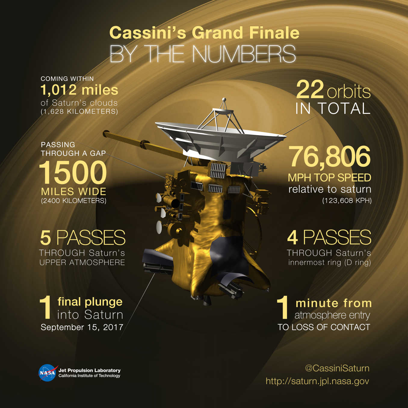 Cassini by the numbers