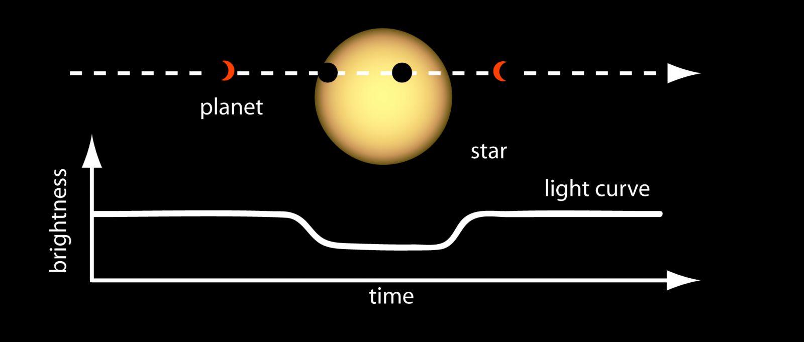 The transit method. Image Credit: NASA