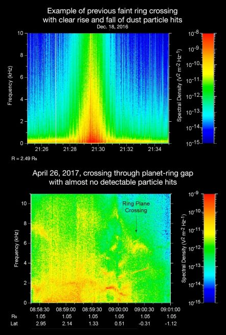 Cassini's sounds and spectrograms of its flyby through Saturn's rings