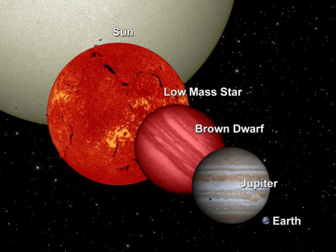 Brown dwarf comparison