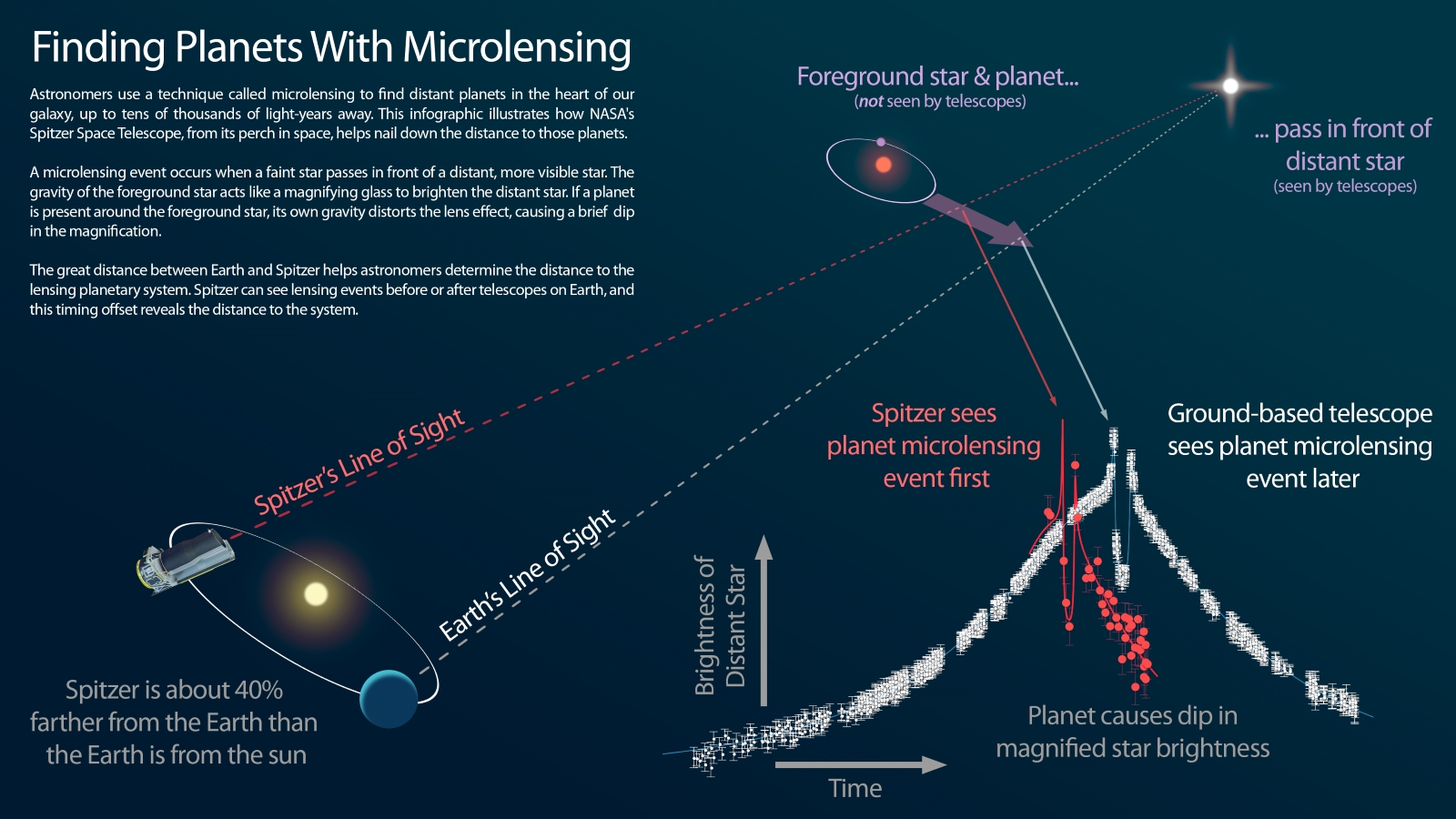 Spitzer microlensing infographic