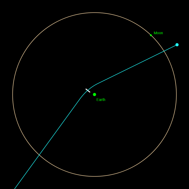 2004 MN4 (Apophis) position on April 13, 2029