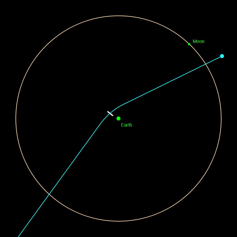 Asteroid 2029