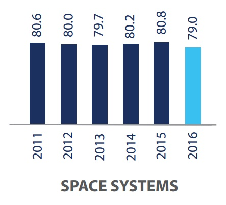 Employment trends in space systems sector.