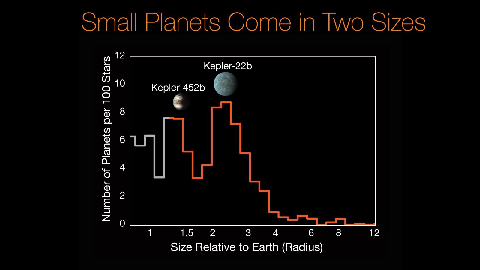 Kepler-452b / Kepler-22b histogram