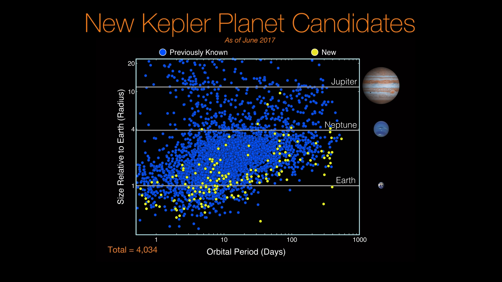 New Kepler Planet Candidates as of June 2017