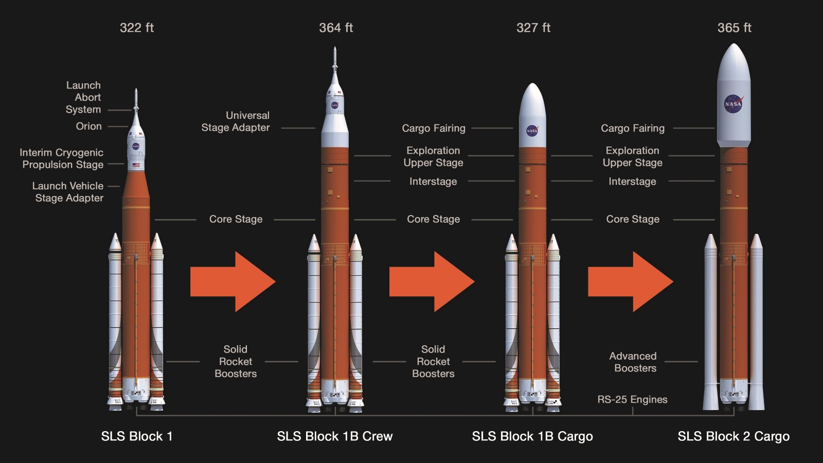 Universal Stage Adapter on SLS Block 1B Crew. Artist's rendering of NASA's Space Launch System (SLS) evolution: SLS Block 1 Crew, Block 1B Crew, Block 1B Cargo, and Block 2 Cargo.