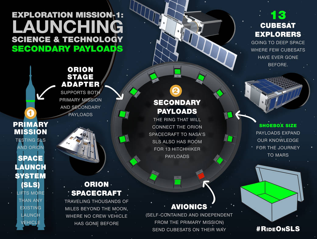 SLS secondary payloads infographic. Image Credit: NASA