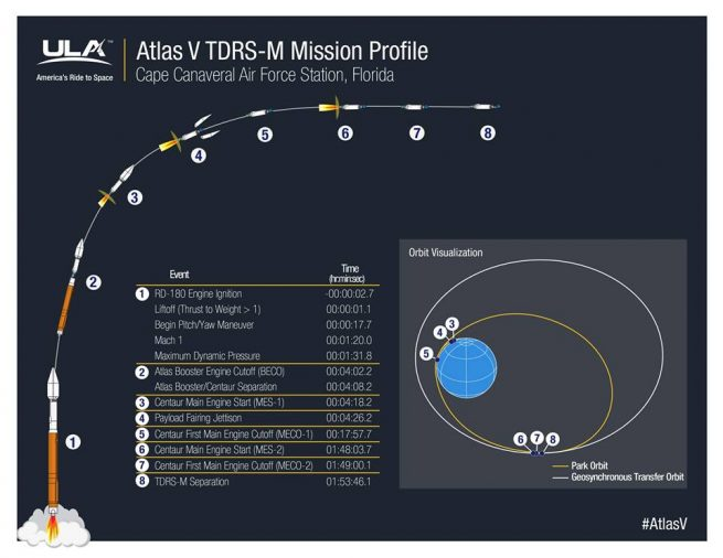 "Flight profile for United Launch Alliance Atlas V 401 with NASA""s TDRS-M satellite Image Credit United Launch Alliance"