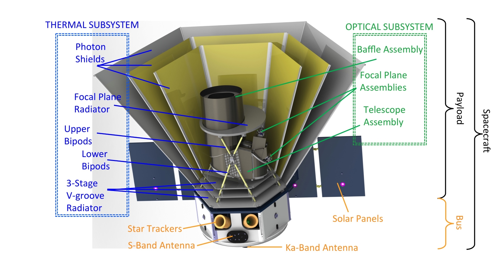 The SPHEREx spacecraft (annotated)