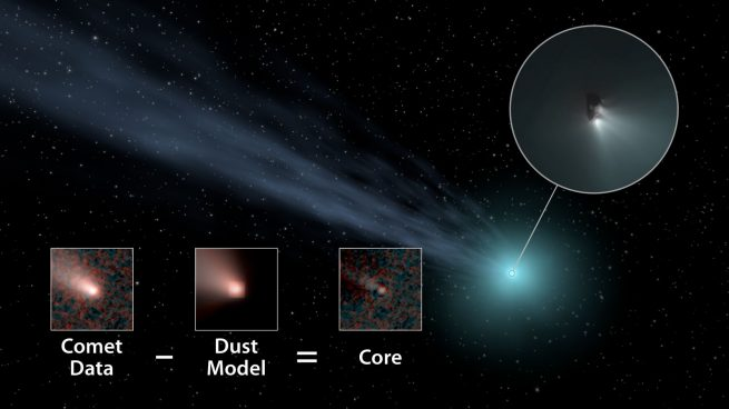 Distant comets: This illustration shows how scientists used data from NASA's WISE spacecraft to determine the nucleus sizes of comets. They subtracted a model of how dust and gas behave in comets in order to obtain the core size. Image and Caption Credit: NASA / JPL-Caltech