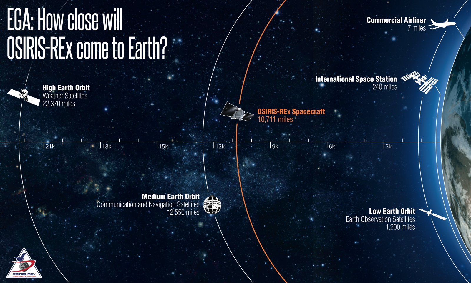 Infographic showing how close OSIRIS-REx will come to Earth during Friday's flyby. Image Credit: NASA