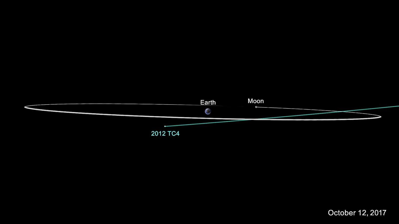 Asteroid-2012-TC4 / Earth-Moon orbits