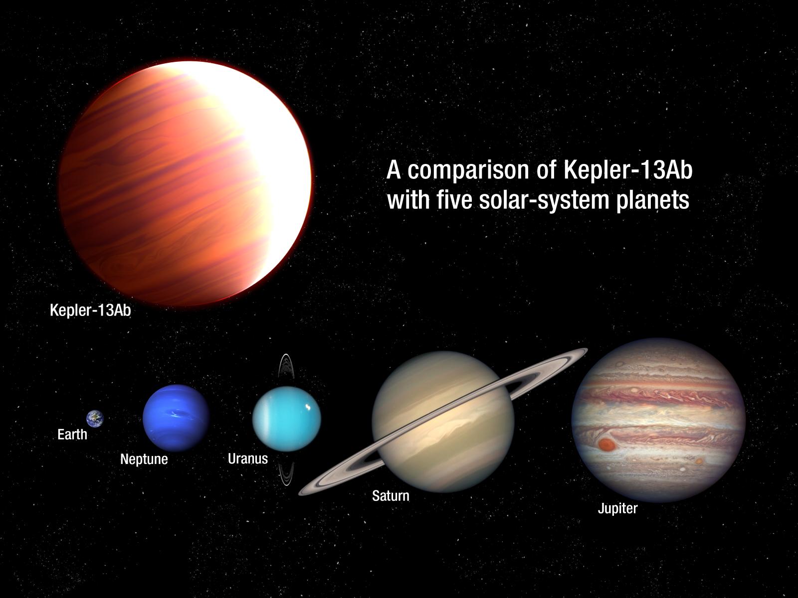 Kepler 13Ab / Solar System comparison