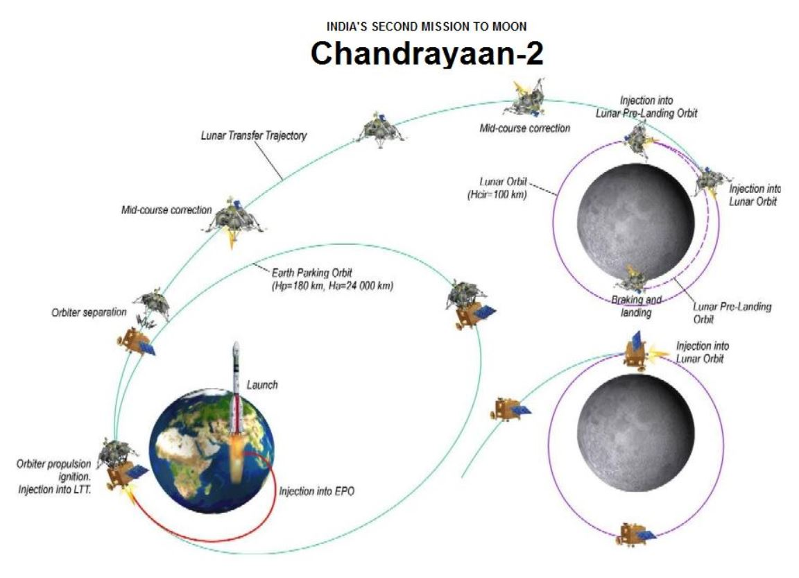 Chandrayaan-2 mission
