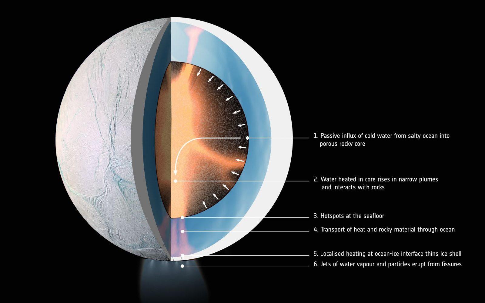 Enceladus' interior