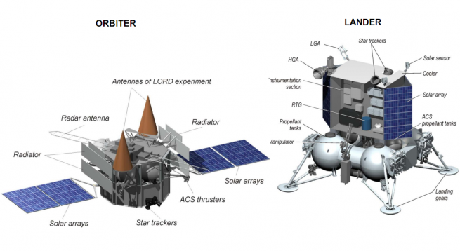 Luna-Glob orbiter and lander