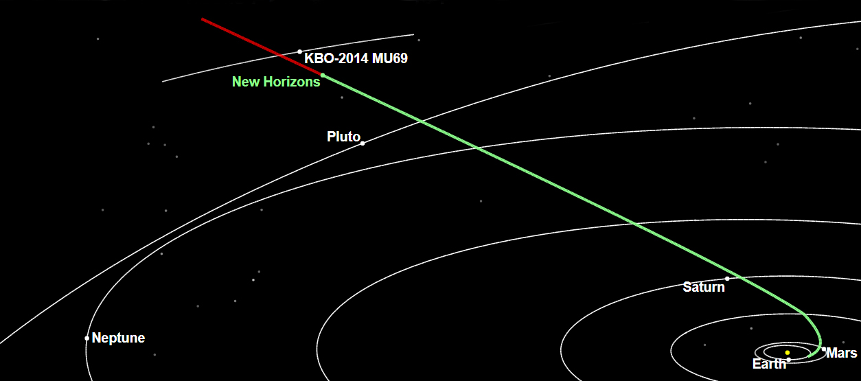 New Horizons trajectory (2017-12-09)