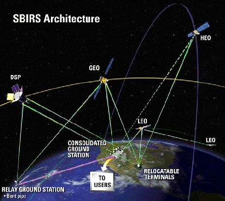 SBIRS-Architecture image credit USAF