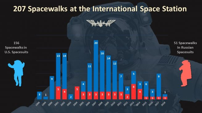 Since the first module launched in 1998, there have been 207 spacewalks in support of ISS assembly and maintenance. Image Credit: NASA