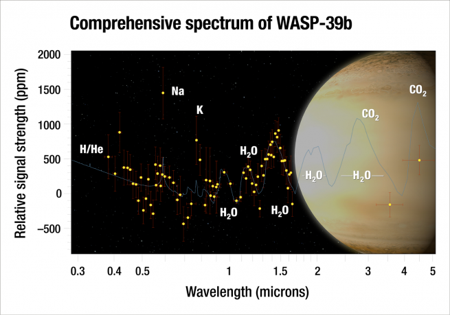"Using Hubble and Spitzer, astronomers analyzed the atmosphere of the ""hot Saturn"" exoplanet WASP-39b, and they captured the most complete spectrum of an exoplanet's atmosphere possible with present-day technology. By dissecting starlight filtering through the planet's atmosphere into its component colors, the team found clear evidence for water vapor. Although the researchers predicted they would see water, they were surprised by how much water they found - three times as much water as Saturn has. This suggests that the planet formed farther out from the star, where it was bombarded by icy material. Image and Caption Credit: NASA / ESA / G. Bacon and A. Feild / H. Wakeford"