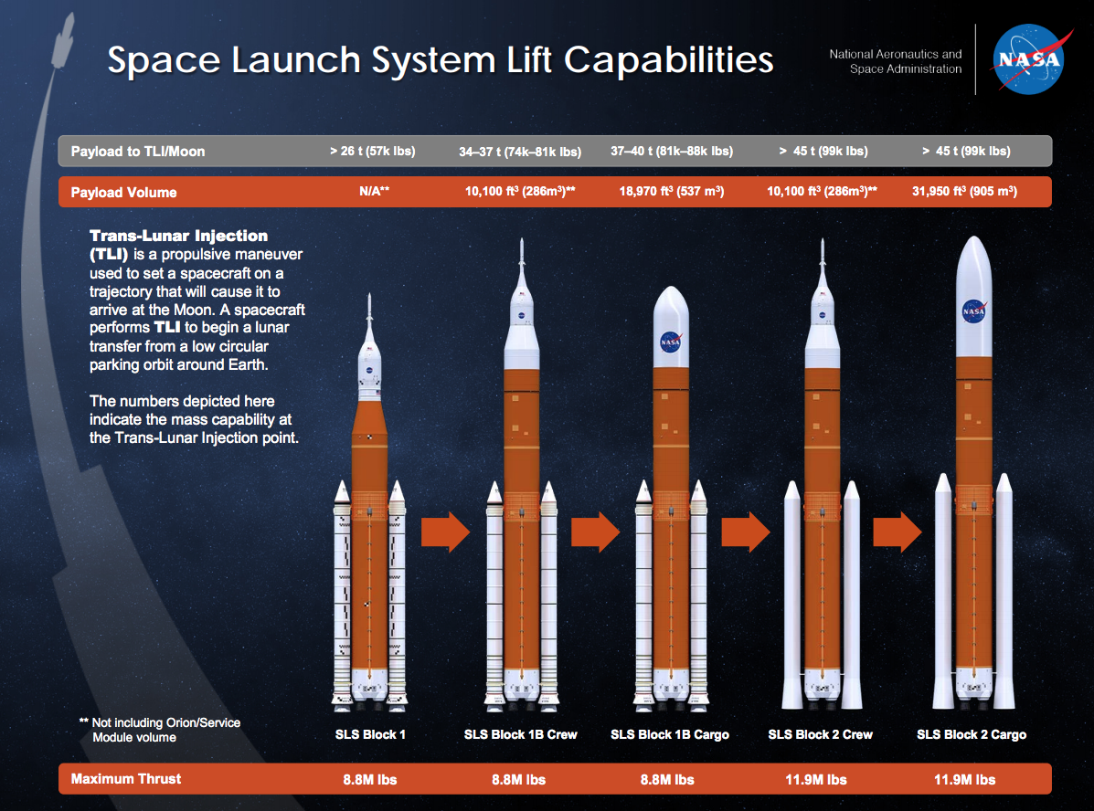 NASA's Space Launch System was designed to evolve over time, from its initial Block 1 configuration up to the Block 2. Bridenstine said Block 1B would likely be needed to send humans to the Moon by 2024. Image credit: NASA