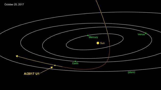 The estimated orbital path 'Oumuamua took through the inner Solar System. Image Credit: NASA