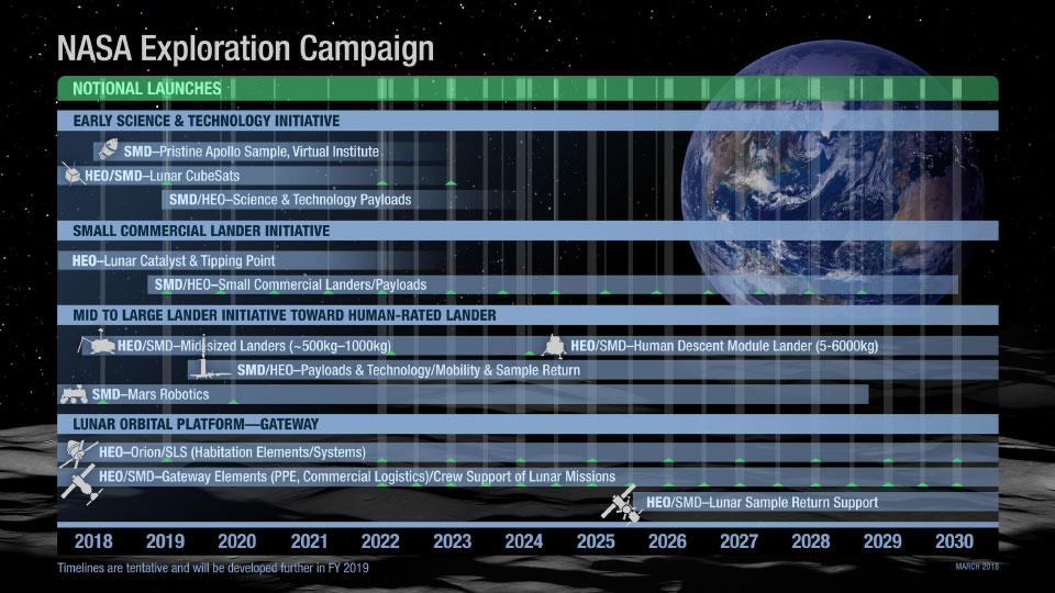 The notional road map for NASA's updated exploration goals. Image credit: NASA