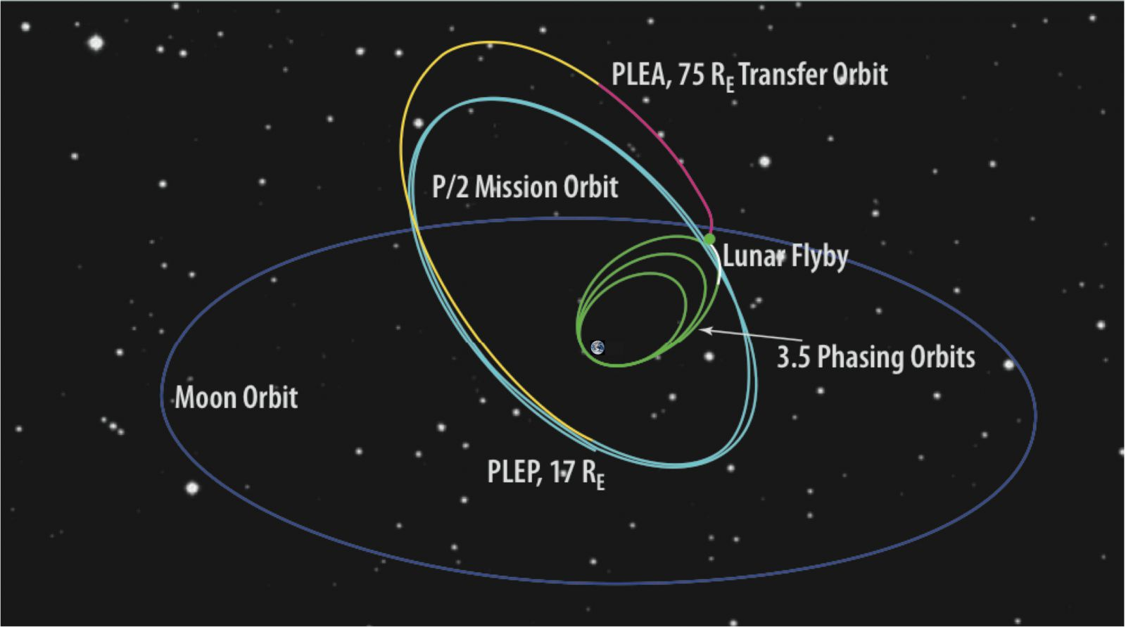 The flight path from its initial insertion orbit to its final 2:1 lunar resonance orbit. Image Credit: NASA