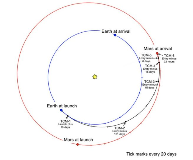 InSight's trajectory to Mars. Image Credit: NASA