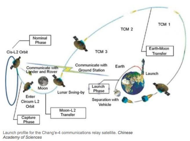 A mission trajectory for the Chang'e 4 relay spacecraft and two micro-satellites. Image Credit: Chinese Academy of Sciences