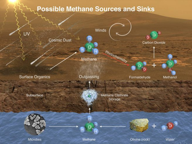 This illustration portrays possible ways that methane might be added to Mars' atmosphere (sources) and removed from the atmosphere (sinks). NASA's Curiosity Mars rover has detected fluctuations in methane concentration in the atmosphere, implying both types of activity occur in the modern environment of Mars. Image & Caption Credit: NASA