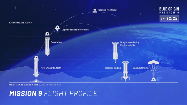 A Graphic of a flight profile for a typical New Shepard mission. This one was for the ninth flight of the vehicle system in July 2018. Image Credit: Blue Origin