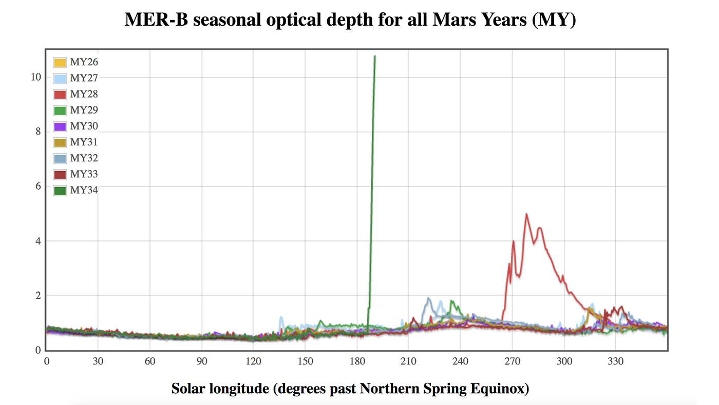 Green peak opacity: This graph compares atmospheric opacity in different years of Mars from the point of view of the NASA Opportunity rover. The green peak in 2018 (Mars Year 34) shows how fast the global dust storm that was forming on Mars erased the sky. A previous dust storm in 2007 (red, Mars Year 28) was slower to build. The vertical axis shows the atmospheric opacity and the horizontal axis shows the Martian station, which is measured by the place where the Sun is in the Martian sky compared to its apparent position in the spring equinox of the north of Mars. Image Credit: NASA / JPL-Caltech / TAMU
