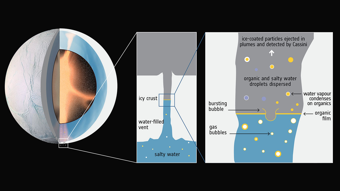 Hydrothermal activity in Enceladus' core and the rise of organic-rich bubbles. Image Credit: ESA; F. Postberg et al (2018)